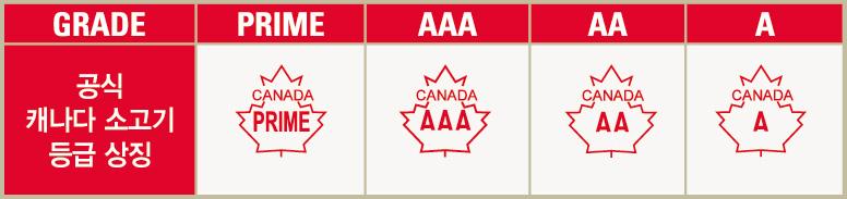 캐나다 수율 및 품질 등급
